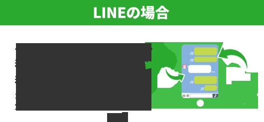 LINEの場合SP