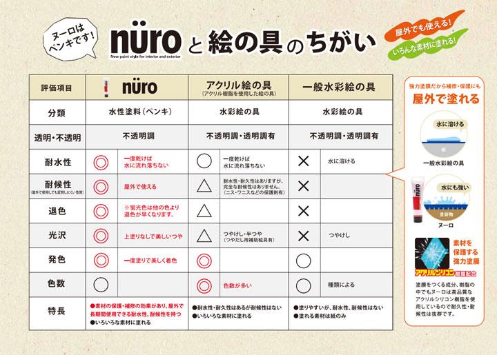 ヌーロとは