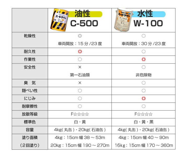 水性ハードライン W-100 の商品概要について