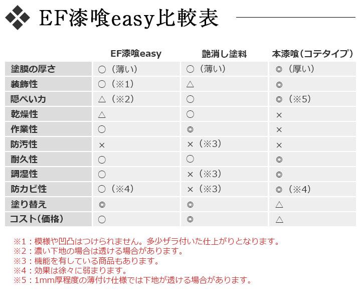 漆喰EASYの比較表