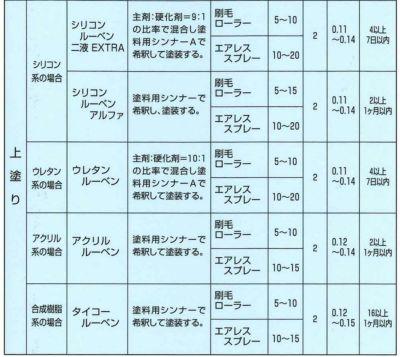 シリコンルーベンニ液EXTRA サワーグレー 15kgセット(大日本塗料/屋根塗料/トタンペイント)