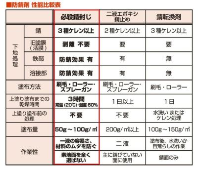 必殺錆封じ 3.7L (防錆剤・防錆プライマー/染めQテクノロジィ)