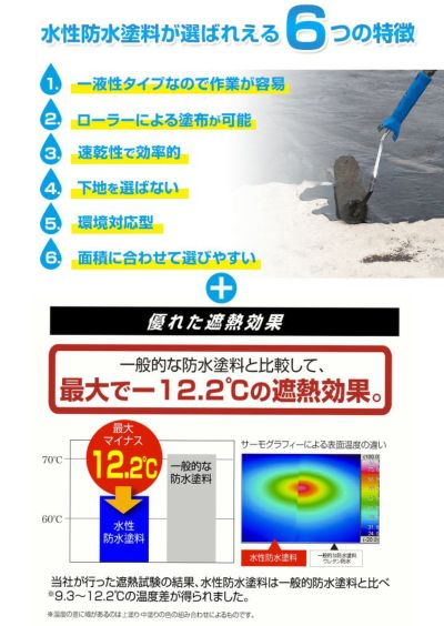 水性防水塗料,8m2セット,アトムハウスペイント,ウレタン防水,塩ビシート用,屋上,ベランダ