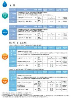 水性ビルデック 3分つや 白 16kg((大日本塗料/水性/アクリル/かべ/室内/防カビ/ペンキ)