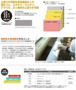 エポローバル 1kg (ローバル/亜鉛めっき塗料/錆止め)