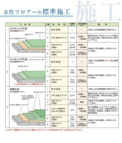 水性フロアー 4kg (東日本塗料/水系カラー防塵床用塗料)