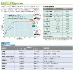 ノンリークコート(フラットタイプ) 16kg  (シート防水用/日本特殊塗料)
