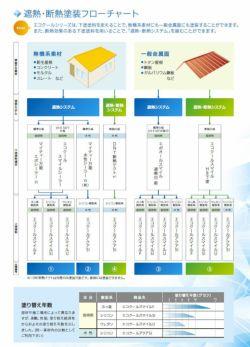 エコクールアクアSi,15kg,大日本塗料,水性シリコン樹脂系遮熱塗料